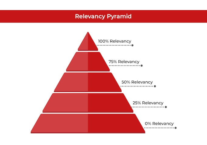 relevancy pyramid