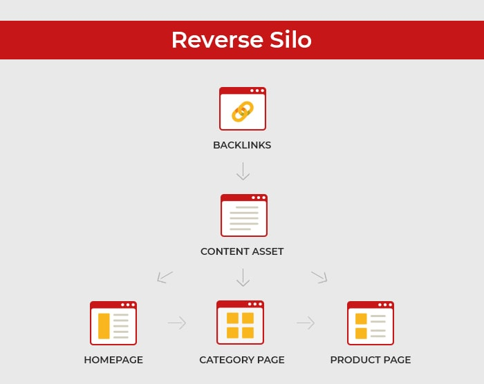reverse silo